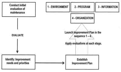 Figure 1—The journey to world-class maintenance begins with an evaluation to establish an improvement plan. The plan then (1) aligns the maintenance working environment; (2) develops an effective maintenance program; (3) adds a quality information system; and (4) adapts the organization to carry out the program. Evaluations are repeated as each phase is accomplished and at the conclusion to verify achievement of world-class status and the ability to sustain it.