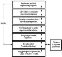 Figure 2-1: Corporate guidelines encourage a meaningful response from subordinate mining operations. The response could be a production strategy based on proven techniques, principles and solid objectives necessary to achieve an effective mine operation. To bring about this outcome, objectives are assigned to confirm department responsibilities. Then, policies are added to clarify departmental interactions. From these objectives and policies, departments develop day-to-day procedures and incorporate them into departmental programs for implementation. Testing confirms their validity and, if required, modification of the production strategy. These steps help assure that maintenance is working in a supportive environment necessary to continue on to world-class objectives.