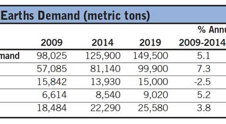 Demand for Rare Earths Will Grow Steadily