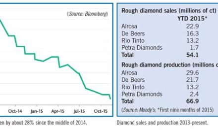 Rough Diamond Prices Remain Under Pressure