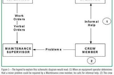 Achieving World-class Mining Maintenance: Step 3—Establish an Efficient Program
