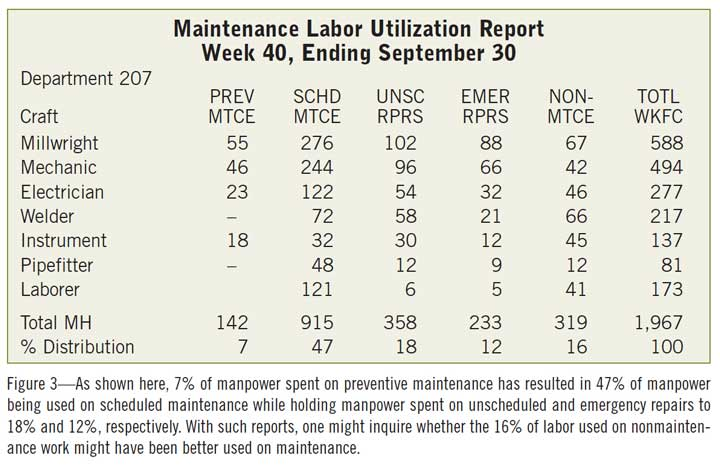 Figure 3—As shown here, 7% of manpower spent on preventive maintenance has resulted in 47% of manpower being used on scheduled maintenance while holding manpower spent on unscheduled and emergency repairs to 18% and 12%, respectively. With such reports, one might inquire whether the 16% of labor used on nonmaintenance work might have been better used on maintenance.