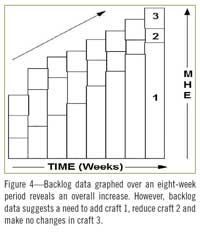 Figure 4—Backlog data graphed over an eight-week period reveals an overall increase. However, backlog data suggests a need to add craft 1, reduce craft 2 and make no changes in craft 3.