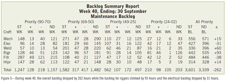 Figure 5—During week 40, the overall backlog dropped by 262 hours while the backlog for riggers climbed by 93 hours and the electrical backlog dropped by 31 hours.