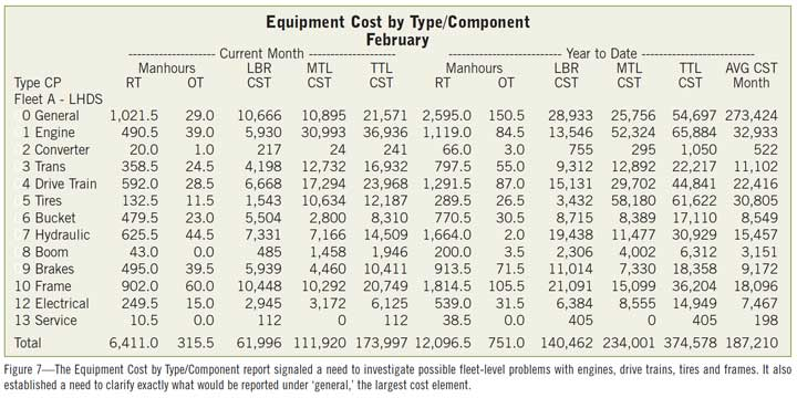 Figure 7—The Equipment Cost by Type/Component report signaled a need to investigate possible fleet-level problems with engines, drive trains, tires and frames. It also established a need to clarify exactly what would be reported under 'general,' the largest cost element.