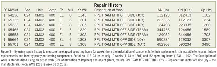 Figure 8—By using repair history to measure the elapsed operating hours (or weeks) from the installation of components to their replacement, it is possible to forecast future replacements and identify poorly performing components.