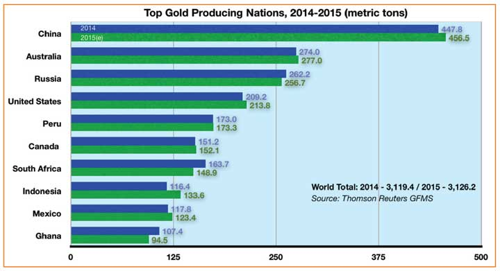 Top Gold Production
