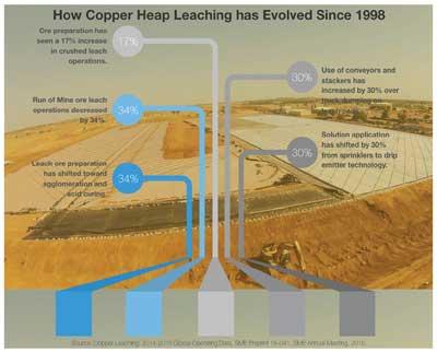 Copper Leaching