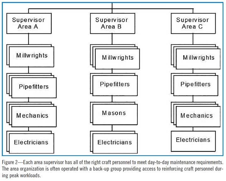 Figure 2—Each area supervisor has all of the right craft personnel to meet day-to-day maintenance requirements. The area organization is often operated with a back-up group providing access to reinforcing craft personnel during peak workloads.