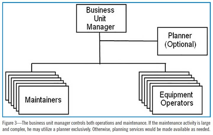 Figure 3—The business unit manager controls both operations and maintenance. If the maintenance activity is large and complex, he may utilize a planner exclusively. Otherwise, planning services would be made available as needed.