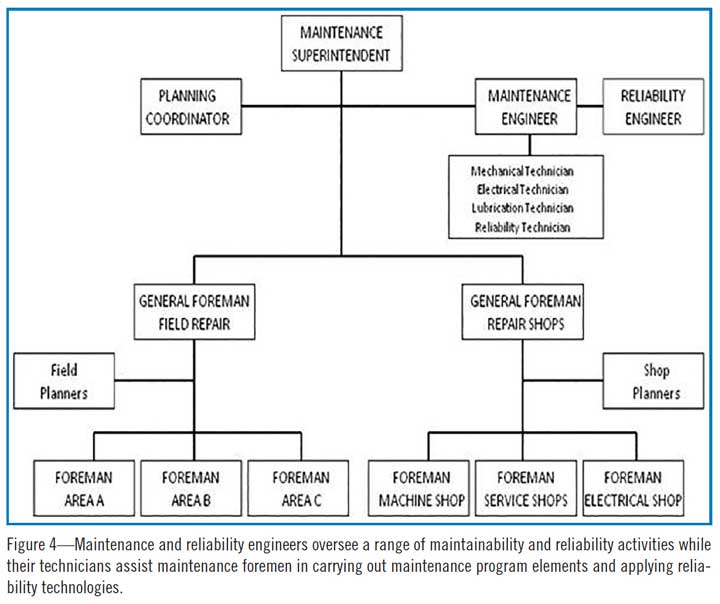 Figure 4—Maintenance and reliability engineers oversee a range of maintainability and reliability activities while their technicians assist maintenance foremen in carrying out maintenance program elements and applying reliability technologies.