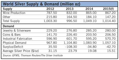 Demand Remains Healthy as Growth in Mined Silver Slows