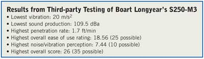 Results from Third-party Testing of Boart Longyear's S250-M3