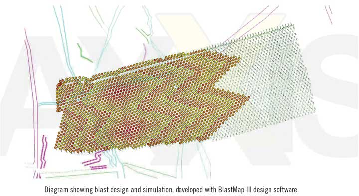 Diagram showing blast design and simulation, developed with BlastMap III design software.