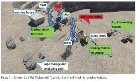 thyssenkrupp's Skip Way System Offers an Alternative