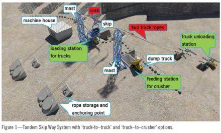 thyssenkrupp's Skip Way System Offers an Alternative