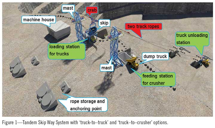 Figure 1—Tandem Skip Way System with 'truck-to–truck' and 'truck–to–crusher' options.