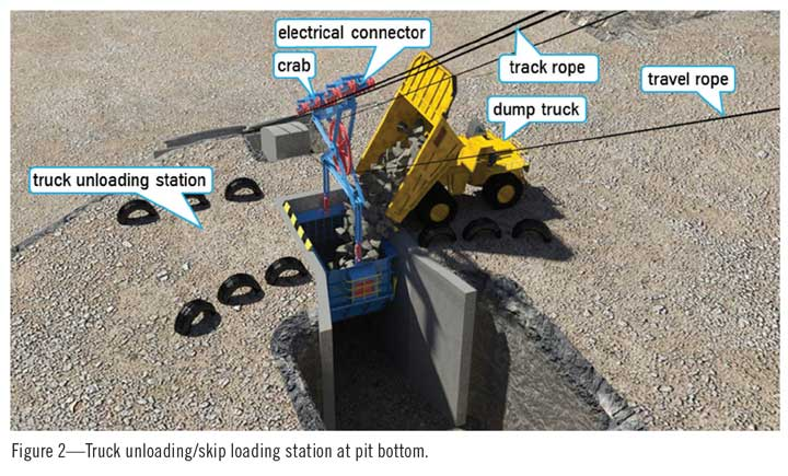 Figure 2—Truck unloading/skip loading station at pit bottom.