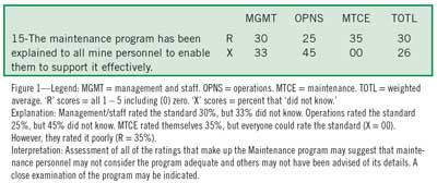 Achieving World-class Mining Maintenance: Step 6—Evaluate