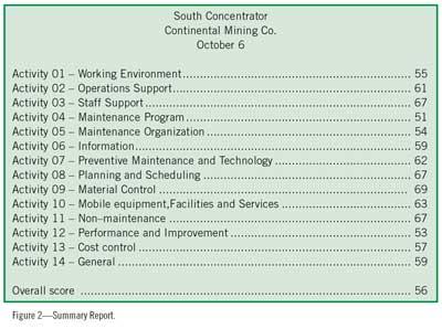 Figure 2—Summary Report.