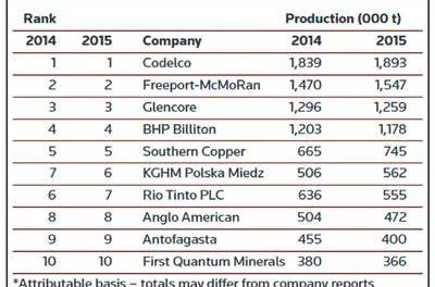 GFMS: Copper's False Dawn Will Fade