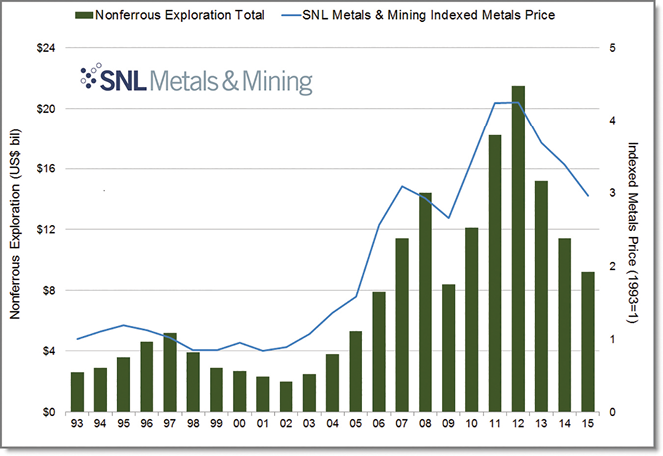 SNL's estimate of annual nonferrous exploration allocations since the early 1990s, relative to a weighted annual metals price index.