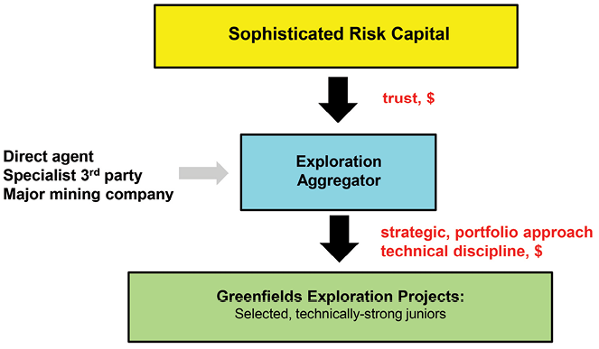 The Exploration Aggregator Model provides a portfolio approach to greenfield exploration investment.