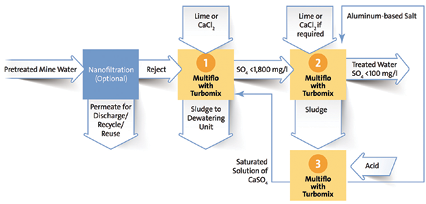 Schematic diagram of Veolia's LoSO4 process for mine wastewater treatment.