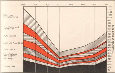 Copper Prices in the 1930s