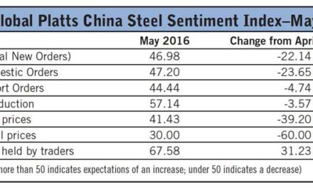 China Steel Sentiment Retreats Into Negative Territory