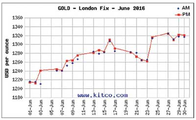 Brexit Pushes Gold Prices Higher