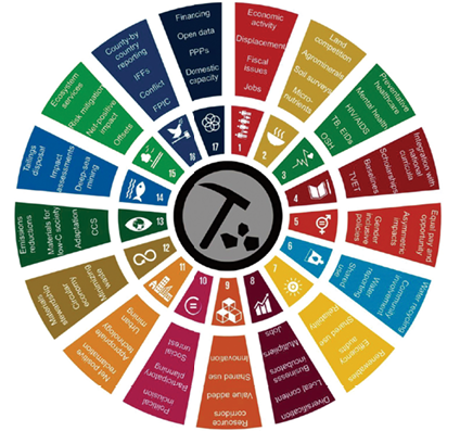 This chart depicts icons (inner circle) for the 17 Sustainable Development Goals adopted by the United Nations, and suggested targets (outer circle) that the mining industry might focus on to assist in reaching the SDGs. Abbreviations (in order): NCDs = non-communicable diseases; TB = tuberculosis; OSH = occupational health and safety; EIDs = emerging infectious diseases; TVET = technical, vocational, and educational training; CCS = carbon capture and storage; IFFs = illicit financial flows; PPPs = public-private partnerships. SDG icons adapted from www.globalgoals.org/.