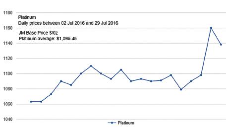 Platinum Chart 8 1 16