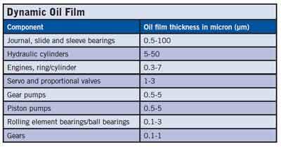 dynamic oil film