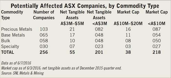 ASX Listing Changes: Troubles Ahead for Juniors?