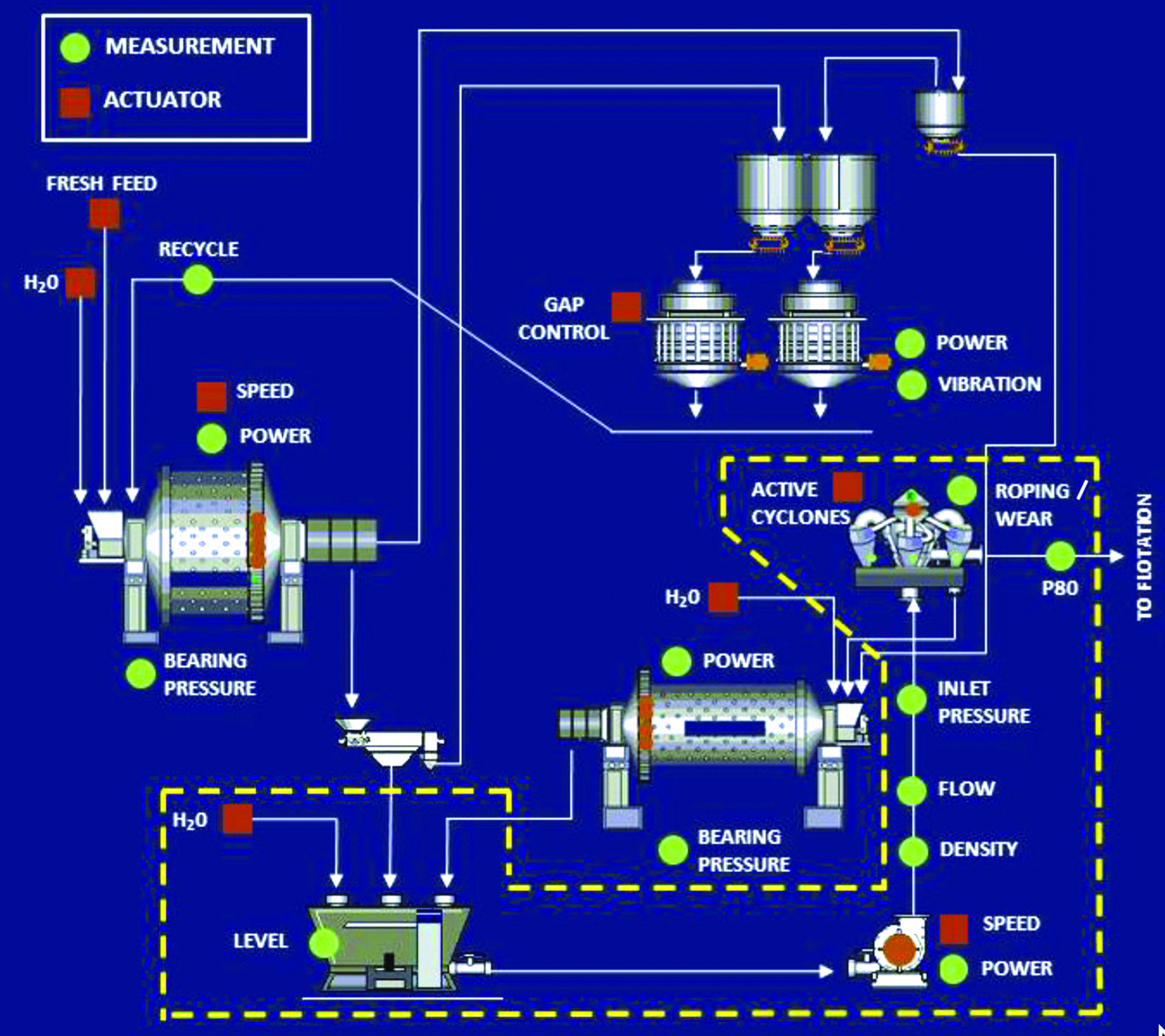 FLSmidth says its SmartCyclone system introduces electronic sensing and communications to Krebs' hydrocyclone product line and the encompassing process, creating an 'island of optimization' for the mineral processing market.