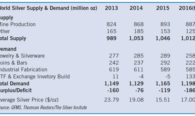 Despite the Soft Market, Silver Remains in Deficit