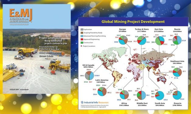 2020 Global Project Spending Outlook